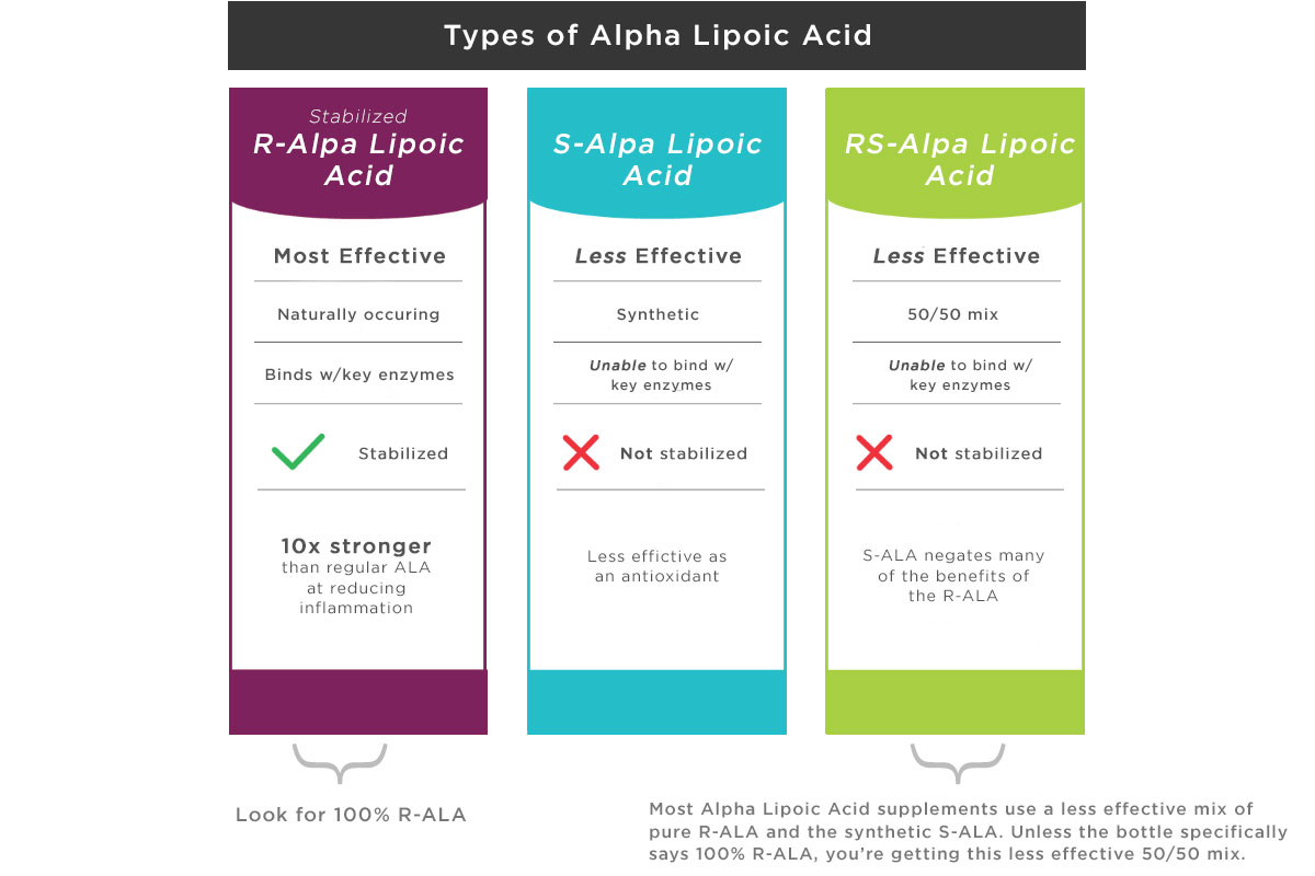 Graph explaining different alpha lipoic acid or ALA types for neuropathy management and recovery